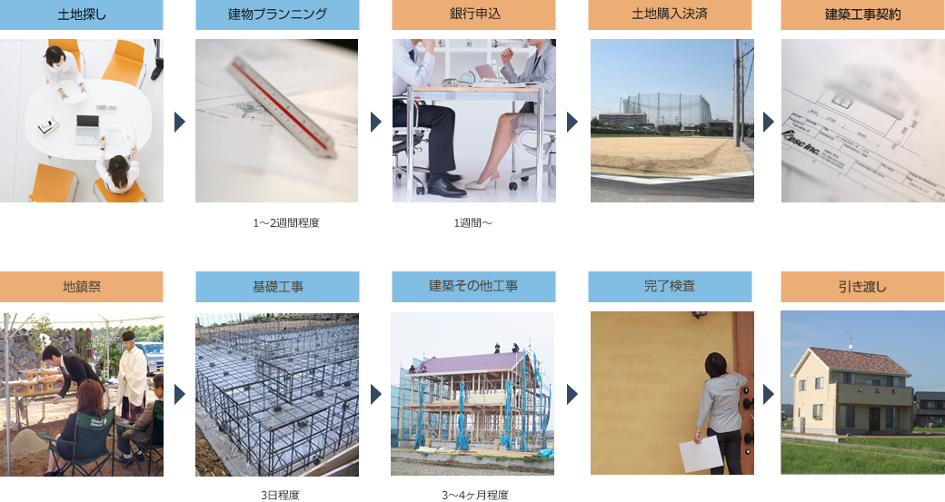 新築施工の流れの説明